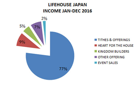 Church income chart